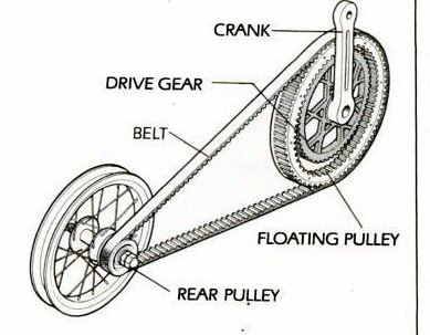 floating_pulley